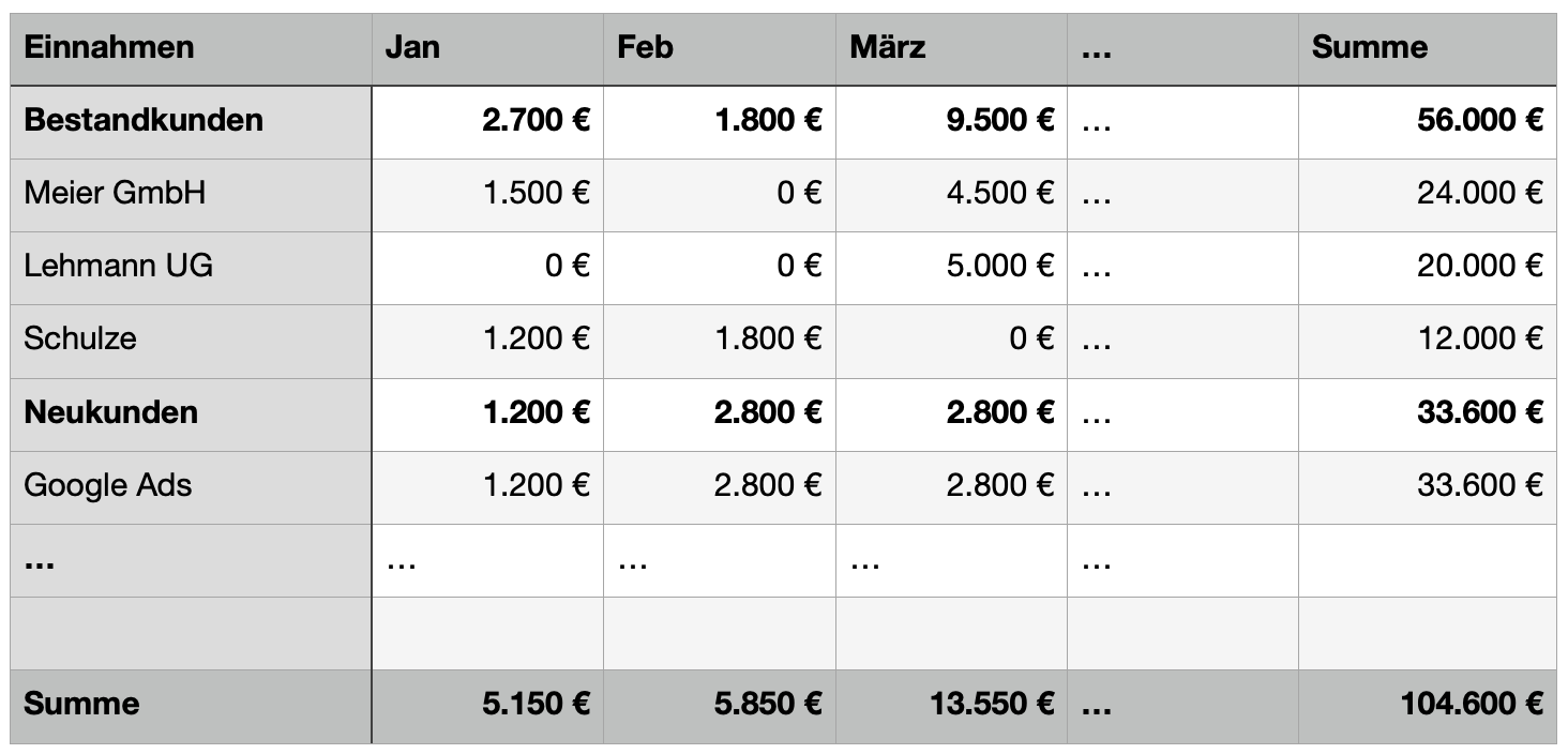 Ausschnitt aus einer Einnahmenplanung